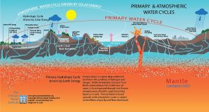 Scientific studies push theory: Earth creates water from scratch!